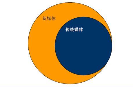 杭州开合门 虚拟现实+5G推动融媒时代的第六大媒介传播外形